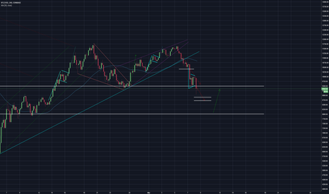 BTCUSD: BTC not looking good! Possible support at 8.8k?