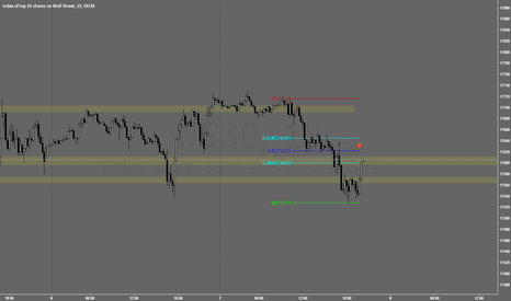US30: Looking for short at 17620