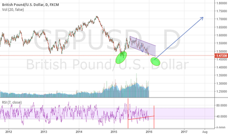 GBPUSD: GBPUSD Broke channel and following EUR