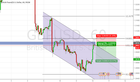 GBPUSD: A probabilities game