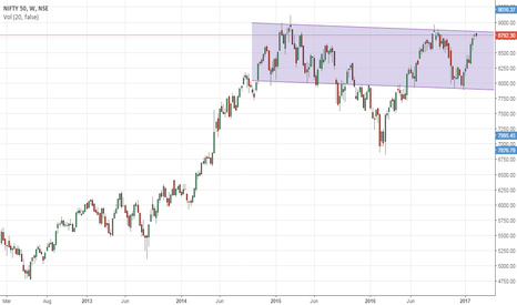 NIFTY: Nifty Short - 2yr channel resistance