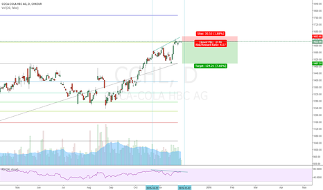 CCHL: CCH Short - Bullish Divergence