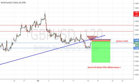 GBPUSD: gbp short alarm