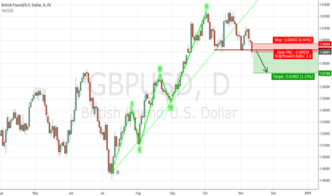 GBPUSD: cable down trending