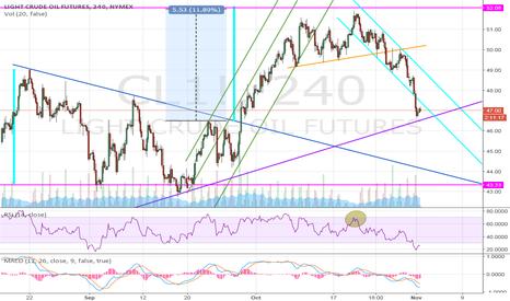 CL1!: Oil Setup - Short term
