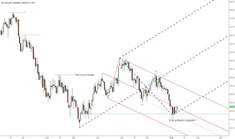 DXY: Possible usdindex 'C' pivot in place