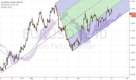EURUSD: EURUSD LONG ???
