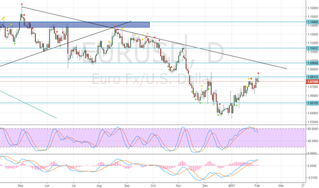 EURUSD: Sell at low of candle