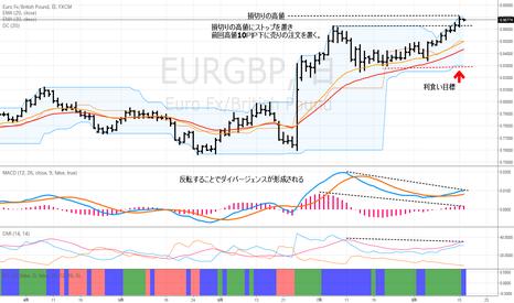 EURGBP: EURGBPの売り注文の仕込み
