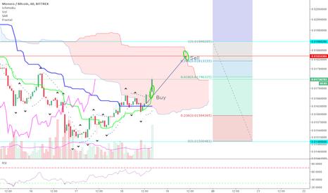 XMRBTC: XMR Ichimoku cloud edge to edge trade