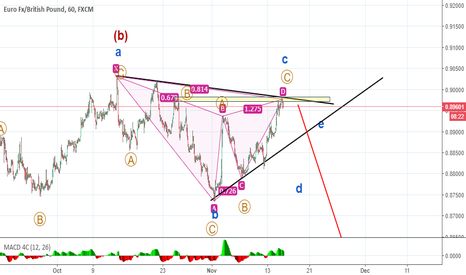 EURGBP: gartley pattern supporting my wave count