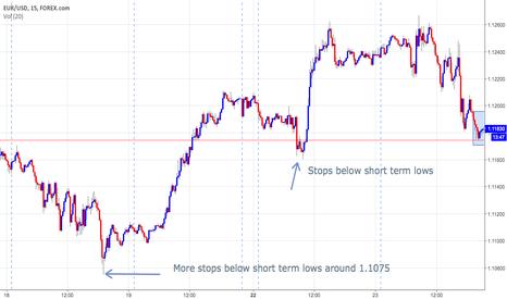 EURUSD: Potential EURUSD Short As Market Awaits Draghi Speech?