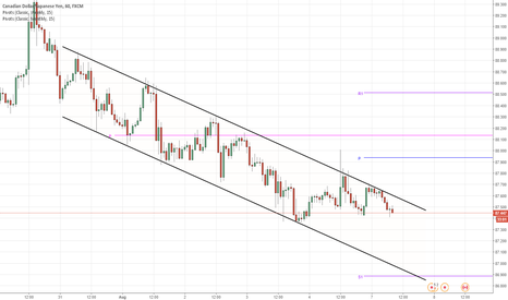CADJPY: CAD/JPY 1H Chart: Channel Down