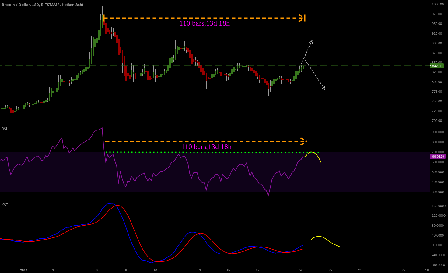 V2: RSI REACHING RESISTANCE AREAS