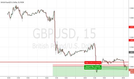 GBPUSD: Weak Cable