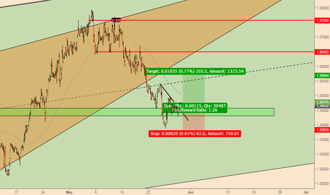USDCAD: USDCAD; Short-term Long Position Triggered