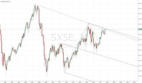 SX5E: Eurostoxx50 : A simple chart