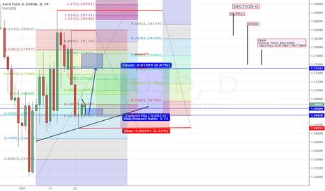 EURUSD: REPOST: CURRENTLY LONG COMBINED ANALYSIS (BETTER CHART VIEW)