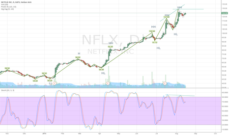 NFLX: NFLX showing signs of weakness