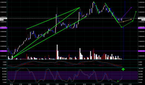 ZILBTC: Just need MACD to cross
