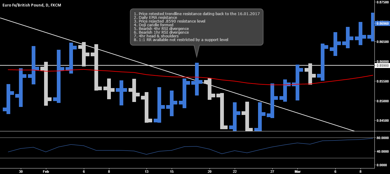 EUR.GBP - The Perfect High Probability Positions