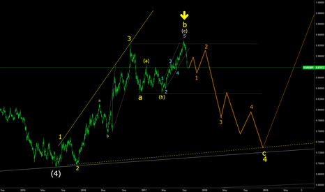 EURGBP: EURGBP downside potential