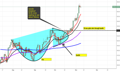 USOIL: monitoring for bullish continuation started wave count $uwt $dwt