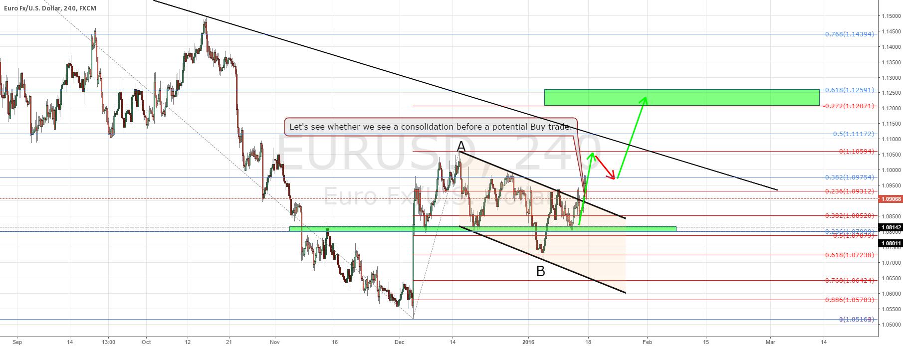 EURUSD update and trade plan