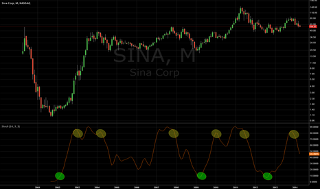 SINA: Monthly can go lower