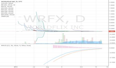 WRFX: WorldFlix, Inc.'s (WRFX)