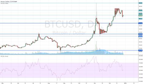 BTCUSD: Bitcoin Next Move