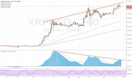 XRPUSD: XRPUSD Massive divergence on 4H