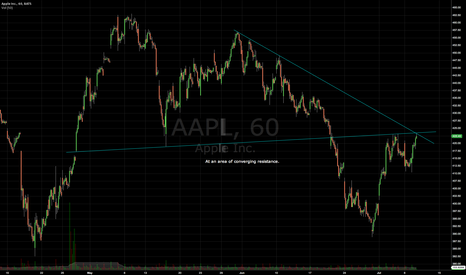 AAPL: AAPL intraday at an area of converging resistance.