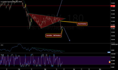 USDJPY: USDJPY SHORT DOWN TO 100?