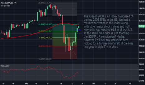 RUT: Russell2K: Is The Retracement Over?