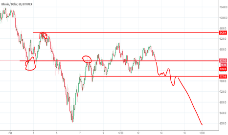 BTCUSD: Bitcoin probably dead like this.