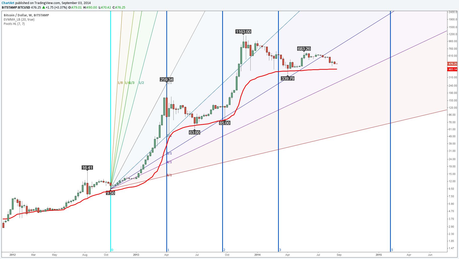 tradingview fibonacci time zone