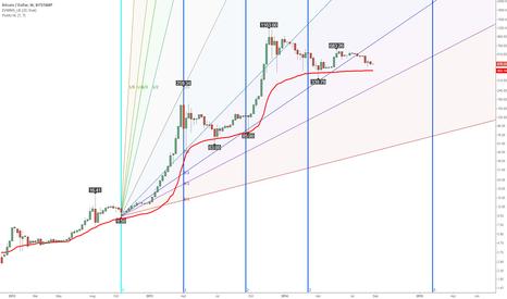 BTCUSD: Predicting the next Bitcoin bubble with Fibonacci time zones