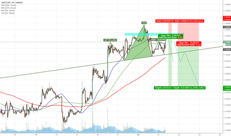 GBPUSD: TWO POSSIBLE SHORT ON CABLE