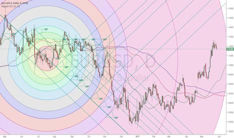 EURUSD: Political risks with EUR/USD