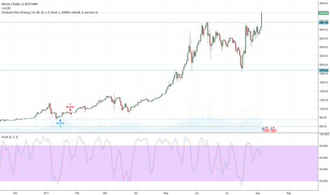 BTCUSD: Bitcoin entering the next phase of new higher prices