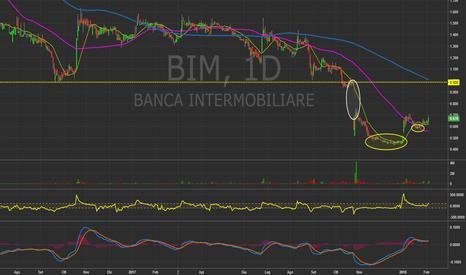 BIM: BIM - Banca Intermobiliare - Daily chart (ITA). #Mib40 #Italy