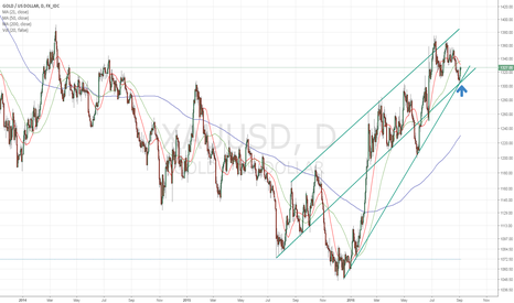 XAUUSD: 2 major support lines cross