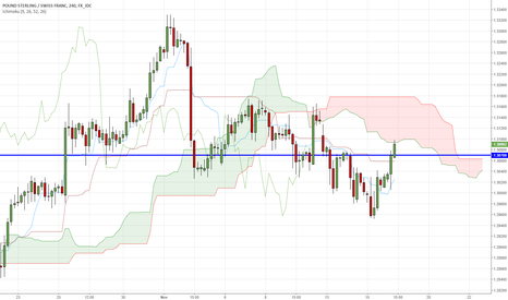 GBPCHF: GBPCAD - waiting for rebound from cloud