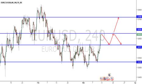 EURUSD: EURUSD Possibilities Next Week