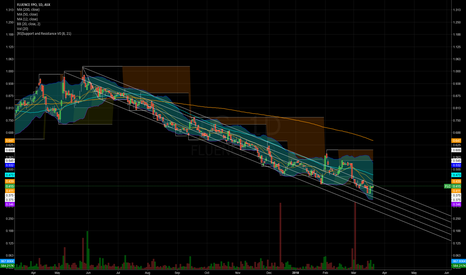 FLC: FLC Testing top end of downtrend channel