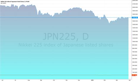 JPN225: tsest
