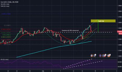 EURUSD: EUR/USD too tall?!