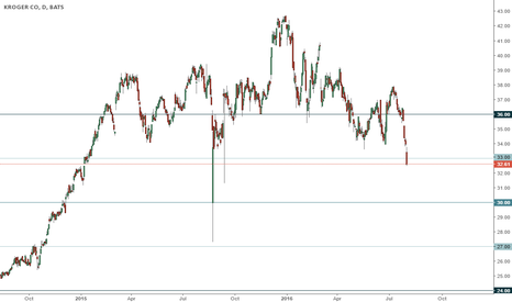 KR: KR trading range
