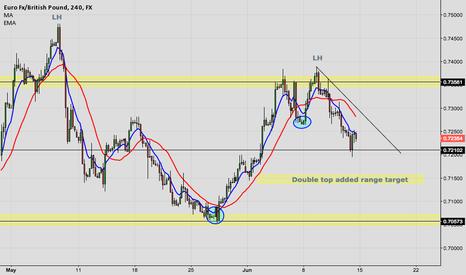 EURGBP: EUR/GBP - Bearish continuation